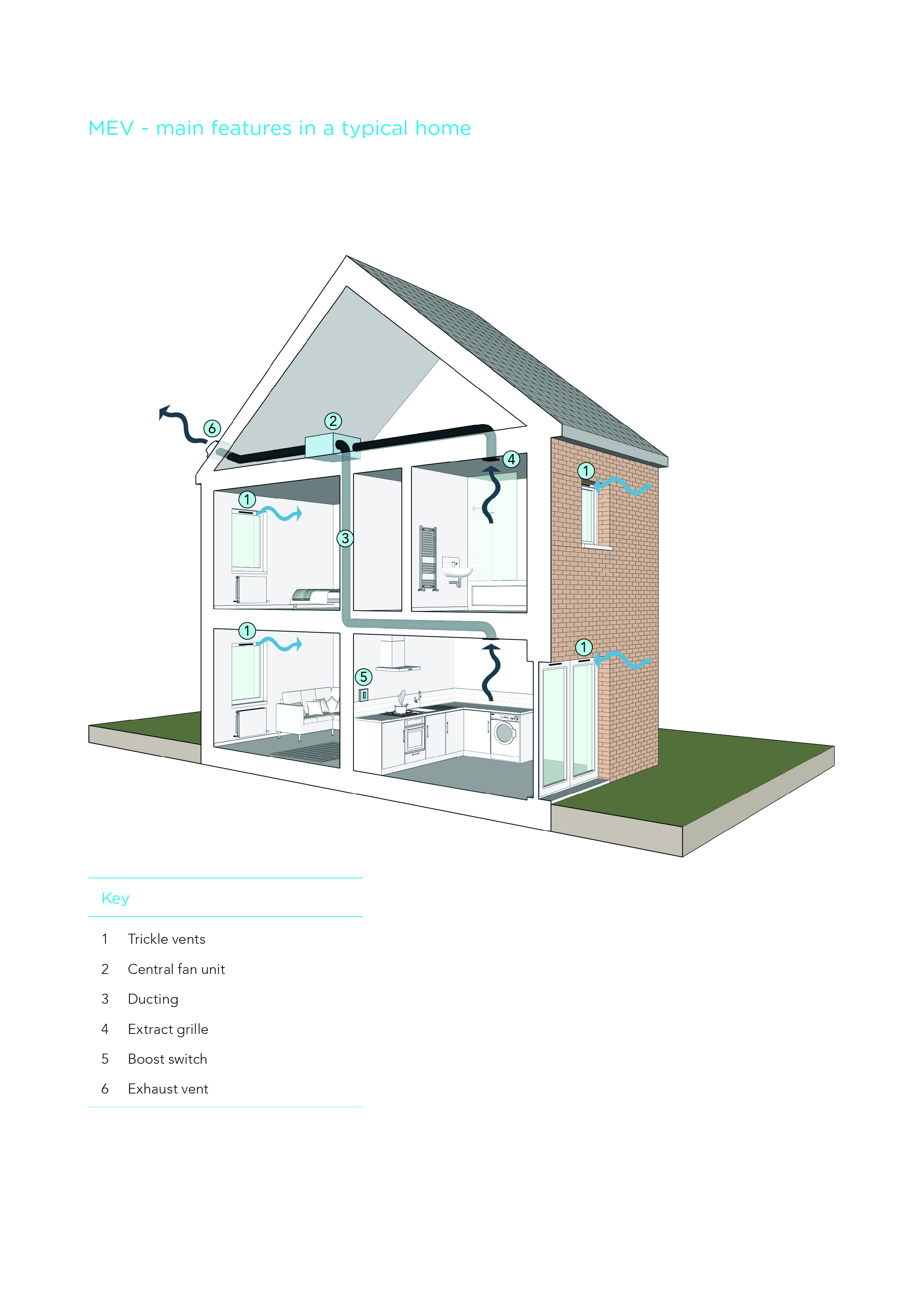 home comforts: guidance on using ventilation, heating and renewable