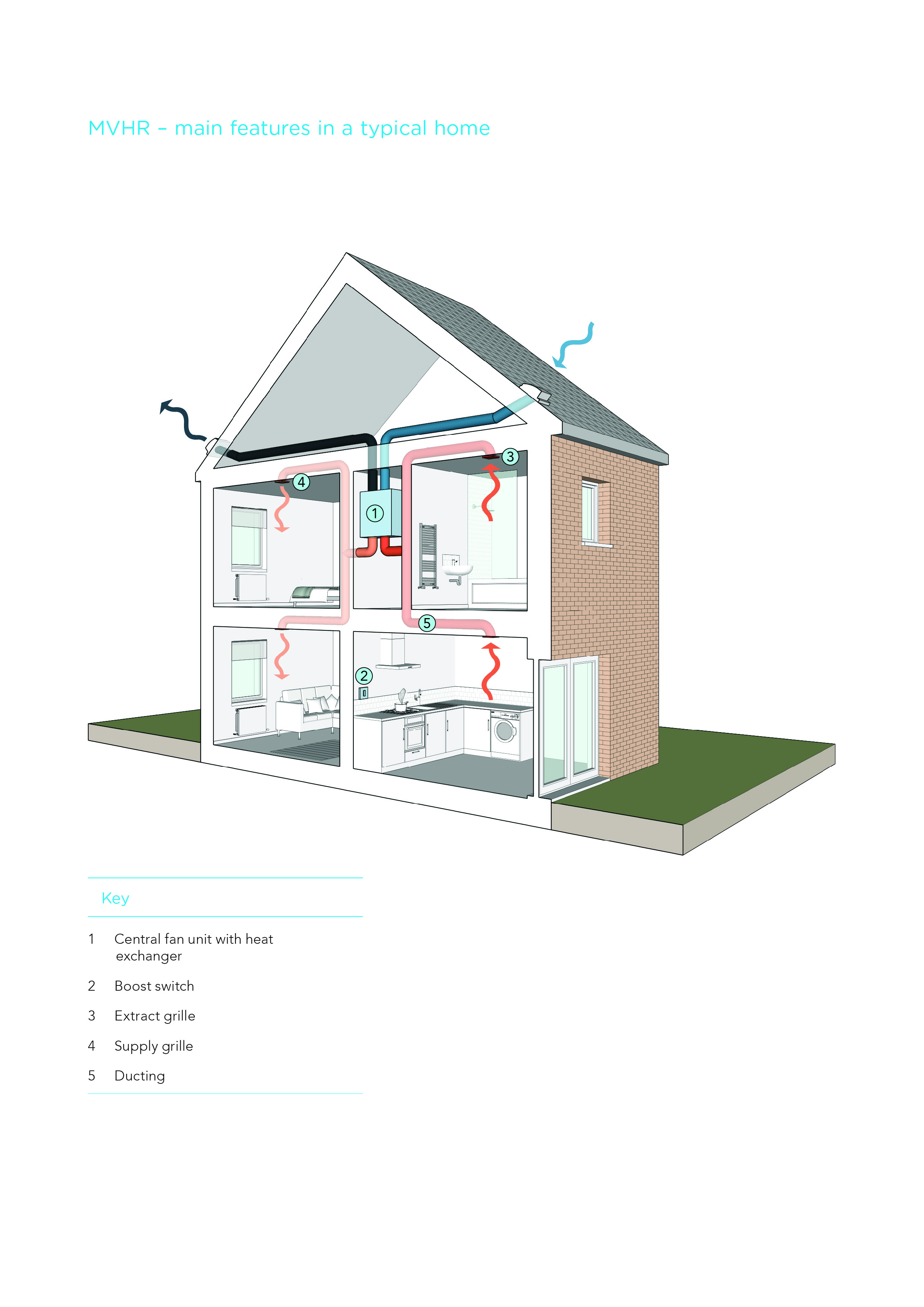 Home Heating System Diagram 3d - Trusted Wiring Diagram •
