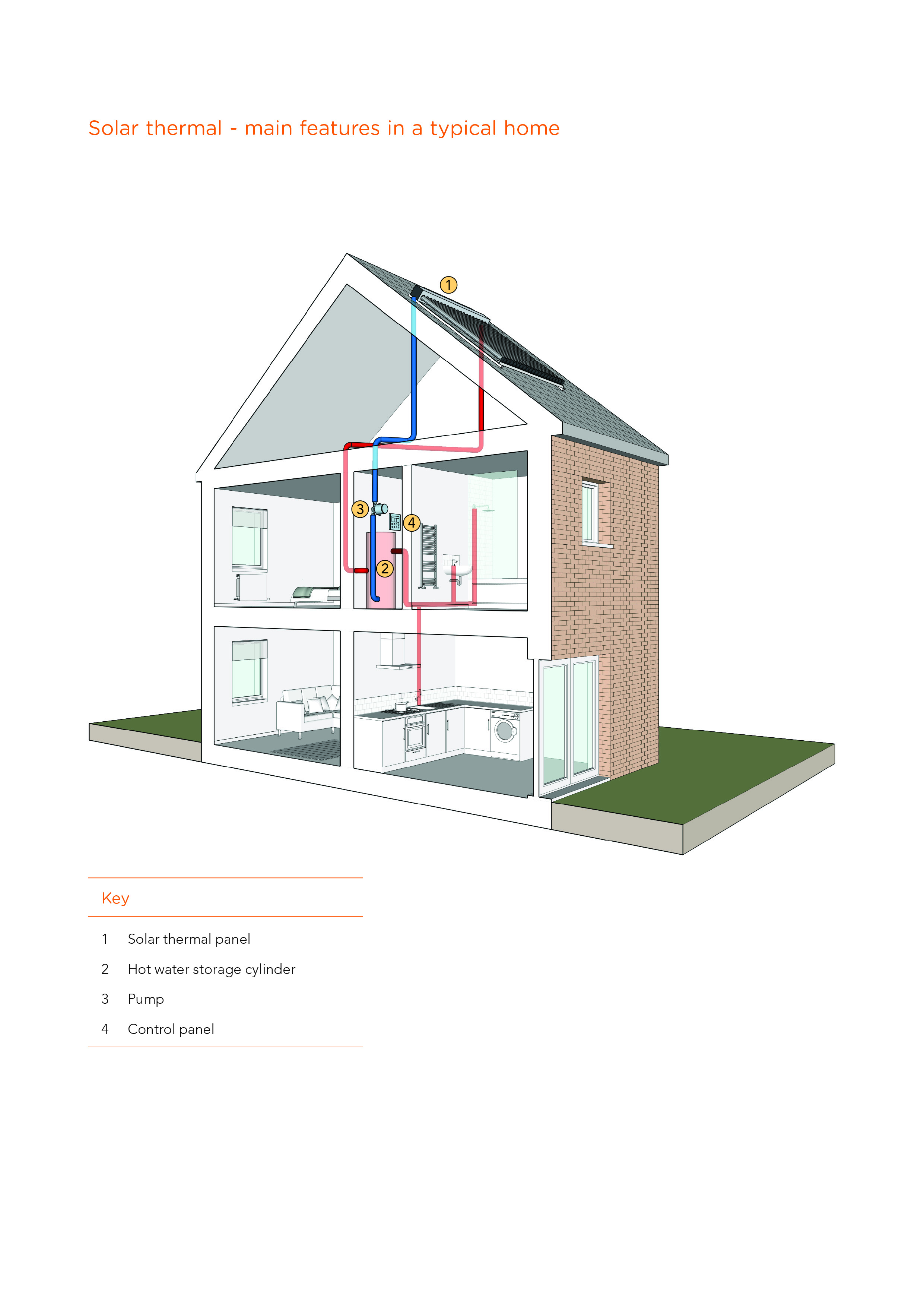 Home forts guidance on using ventilation heating and